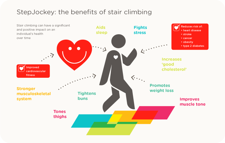 Workout Wednesday Health Benefits Of Stair Climbing